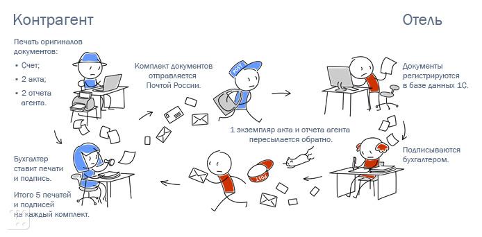 традиционный документооборот