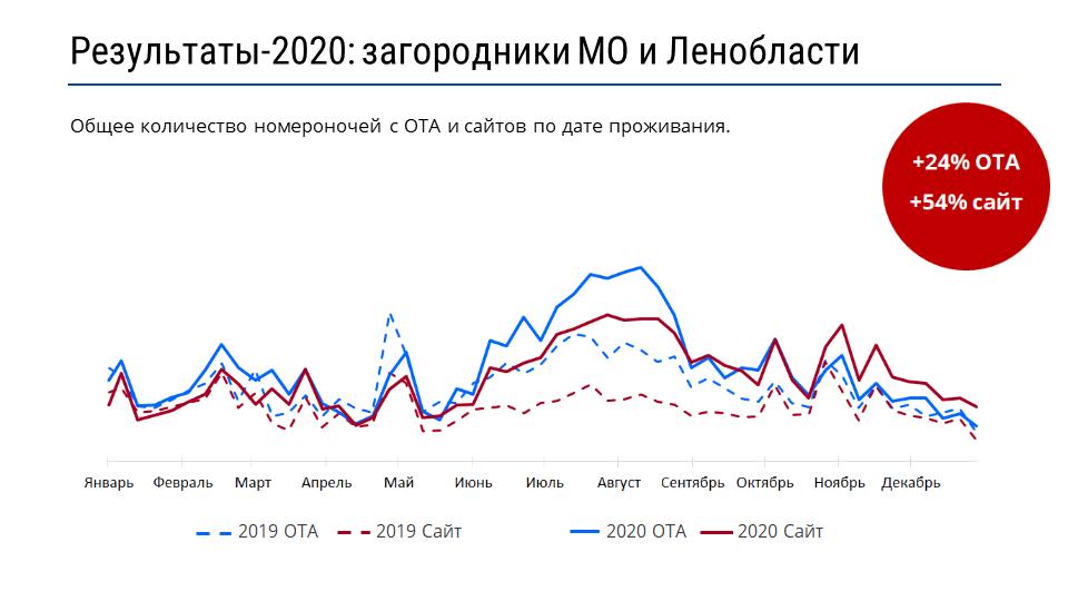 Статистика броней загородных объектов в МО и Ленобласти